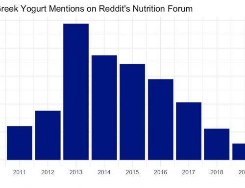 The Decline of Greek Yogurt Mentions on Reddit