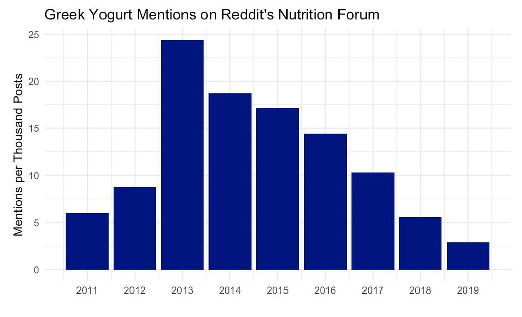 Mentions of Greek Yogurt on Reddit