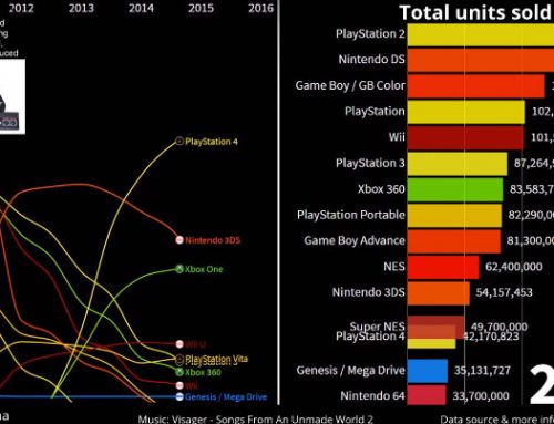Best Selling Video Game Consoles 1977 – 2019