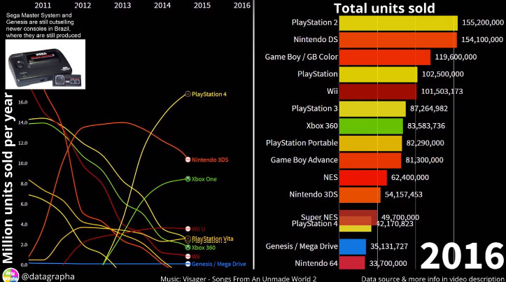 Who sold the most gaming consoles?