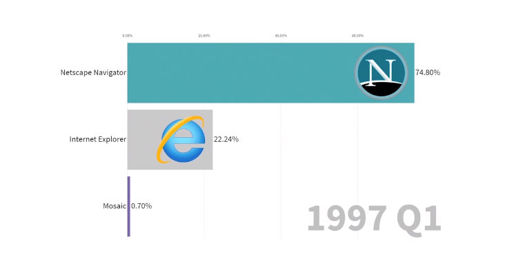 Usage Share of Internet Browsers