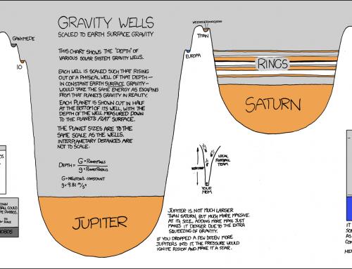 Gravity wells – ELI5