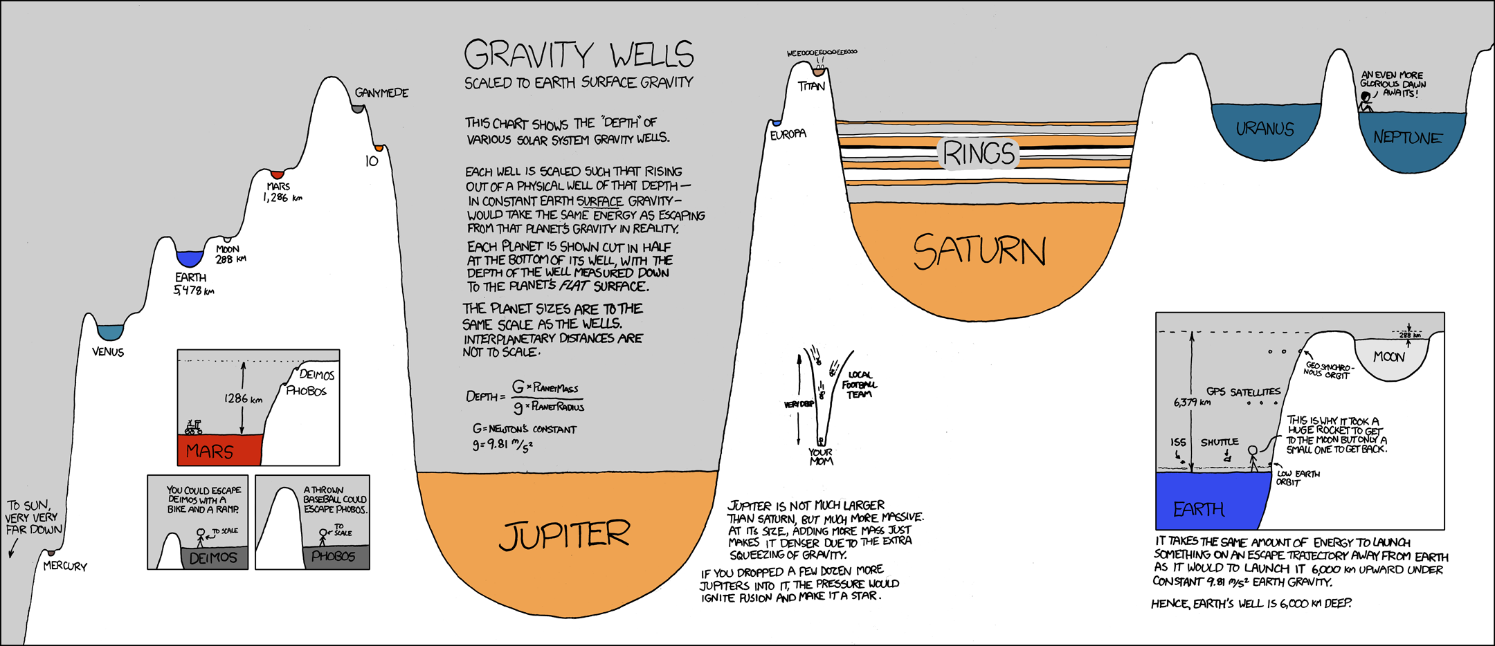 Comic from xkcd about Gravity Wells