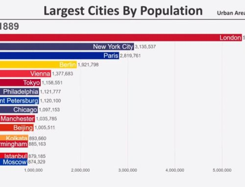 Top 15 Most Populated Cities In The World (1700-2019)