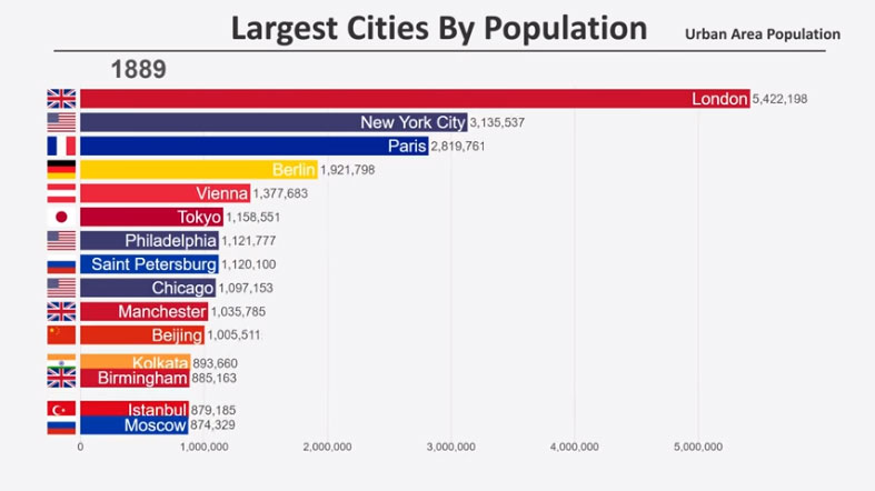 Top 15 most populated cities in the world