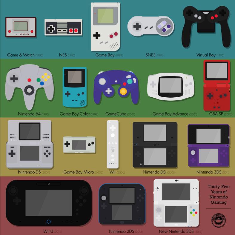 Visualized every Nintendo Controller