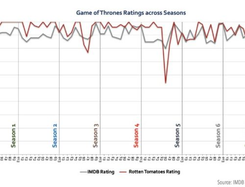 Game Of Thrones: Ratings Across The Seasons
