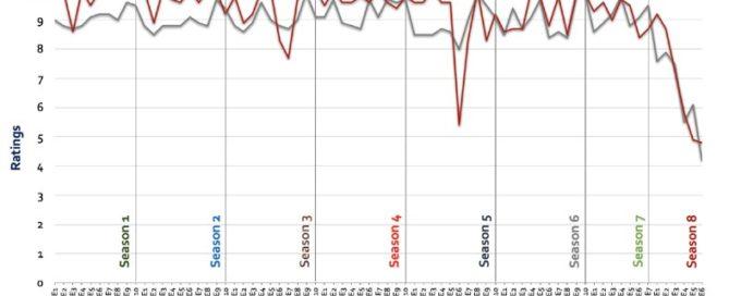 How HBO failed with the last GOT season