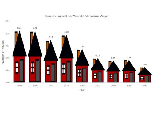 Houses Earned Per Year At US Federal Minimum Wage