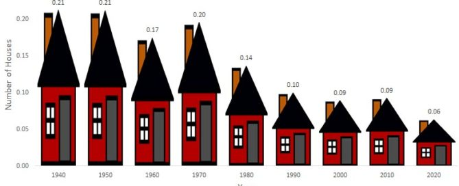 How many houses can you buy per year at minimum wage