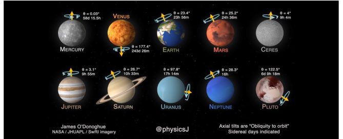 The speed, rotation and axial tilts of our planets