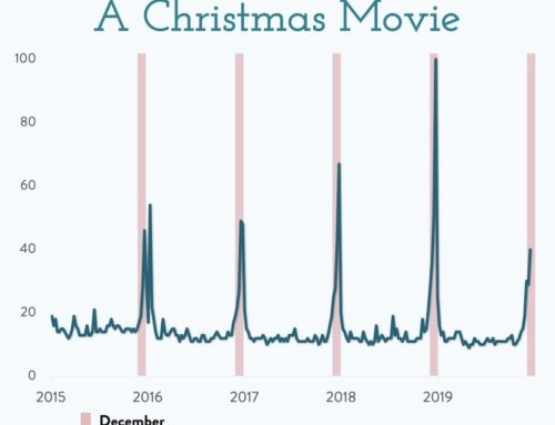 Die Hard – According to Google a real Christmas movie