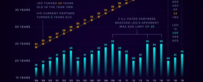 Leonardo DiCaprio's girlfriends never get older than 25